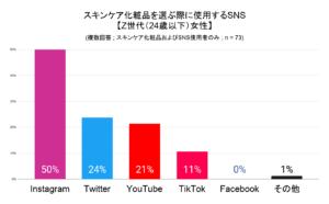 使用するSNS_グラフ