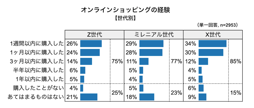 オンラインショッピングの経験(世代別)グラフ