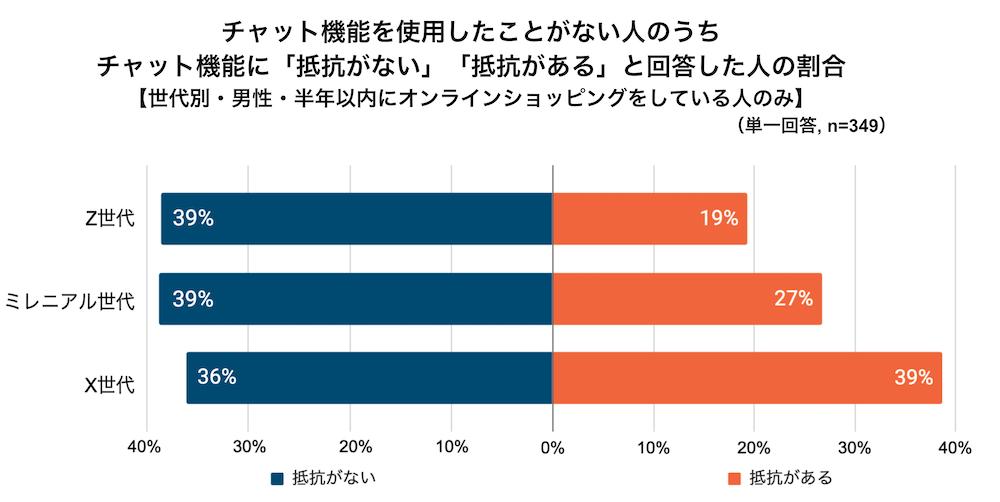 チャット機能を使用したことがない人の抵抗感の有無の割合グラフ