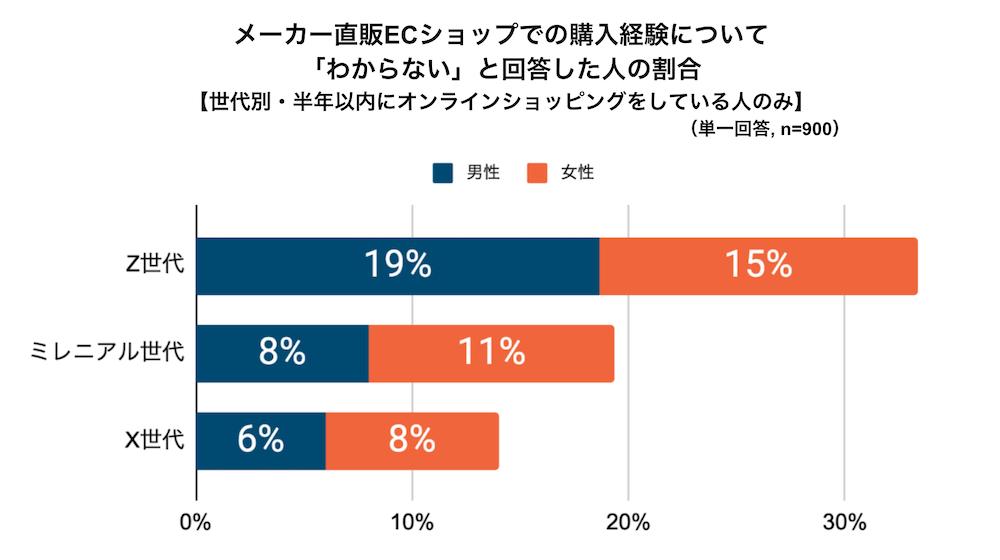 メーカー直販ECショップでの購入経験に「わからない」と回答した人の割合グラフ