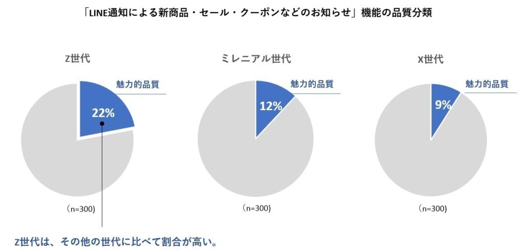 LINEでのお知らせ_魅力的品質の割合