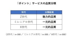 ポイントサービスの品質分類
