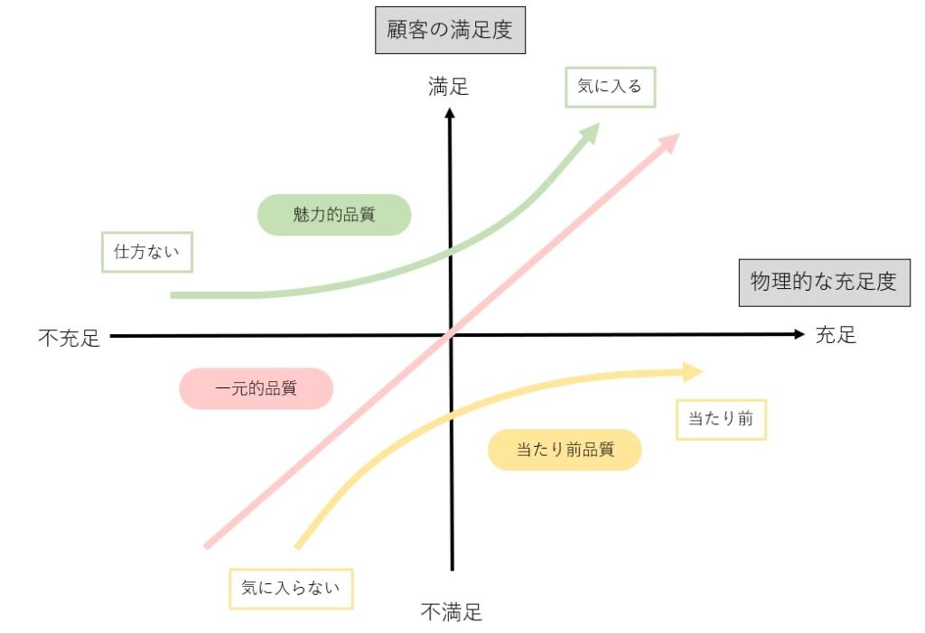 狩野モデル_マトリックス図