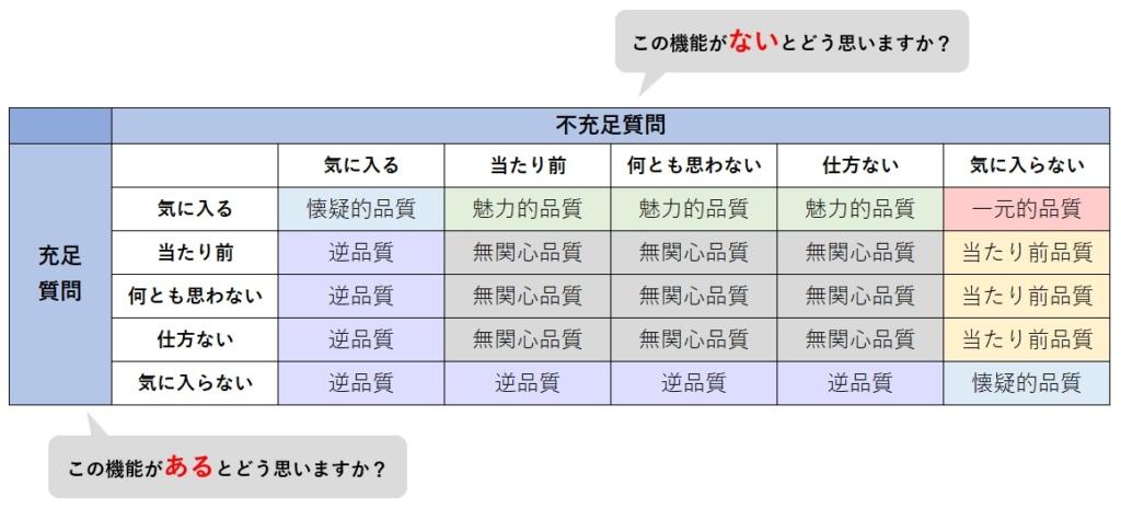 狩野モデル_品質分類